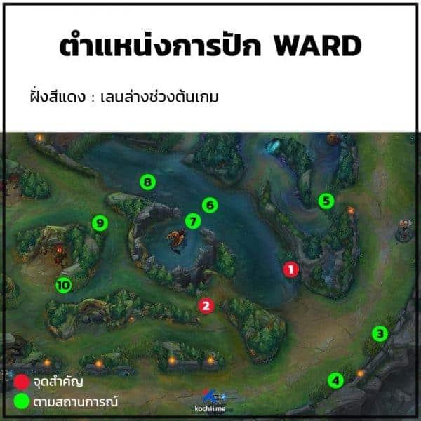 จุดปัก ward lol